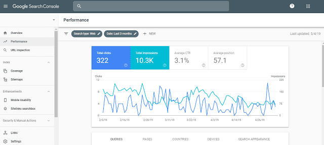 How to Carry out SEO Analysis Using Google search console