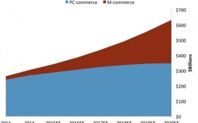 Mobile Commerce (M-Commerce) Growth with Magento